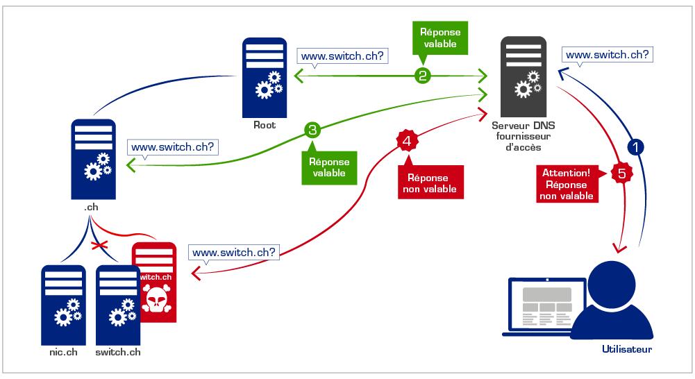 Avec DNSSEC, le serveur de noms de votre fournisseur d accès peut  identifier une hiérarchie modifiée par