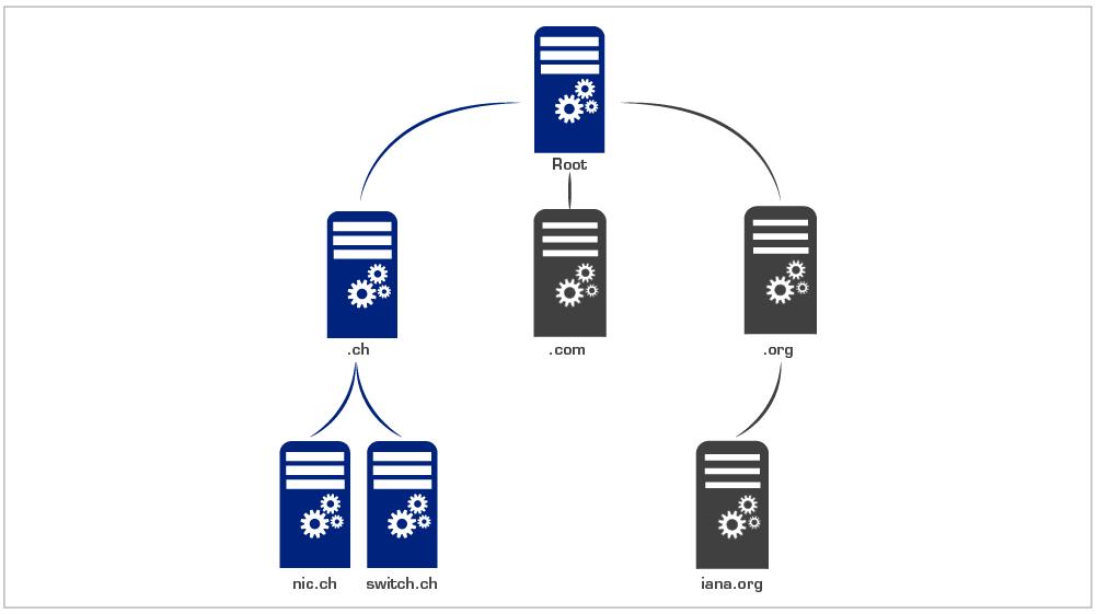 Le Domain Name System (DNS) est de structure hiérarchique. Les serveurs de  noms pour
